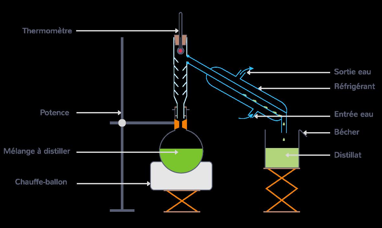 Dispositif d'une distillation