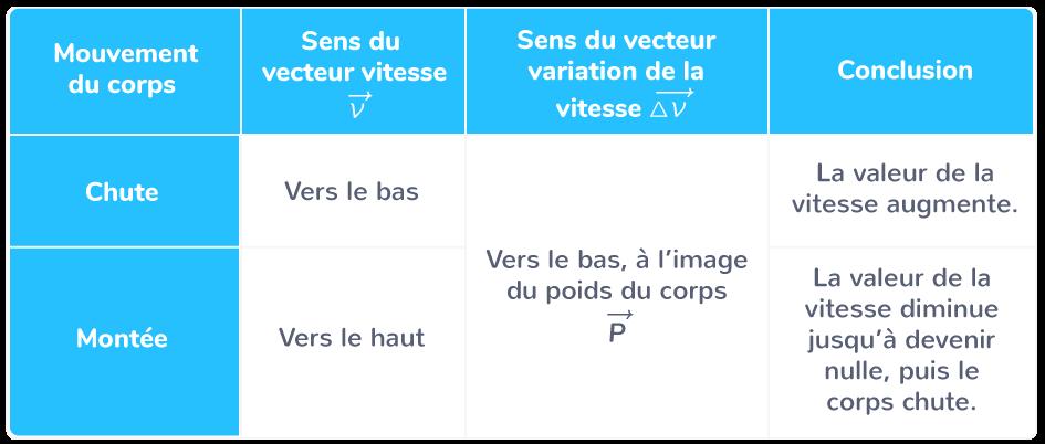 vecteur variation vitesse instantanée