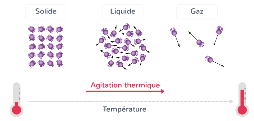 agitation particules corps agitation thermique