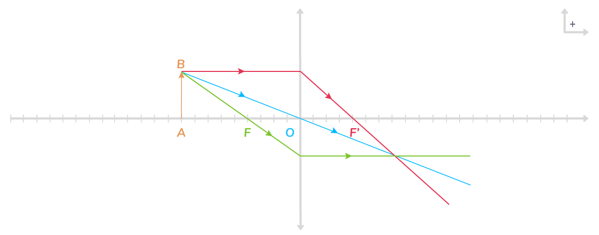protocole expérimentation détermination géométrique position image