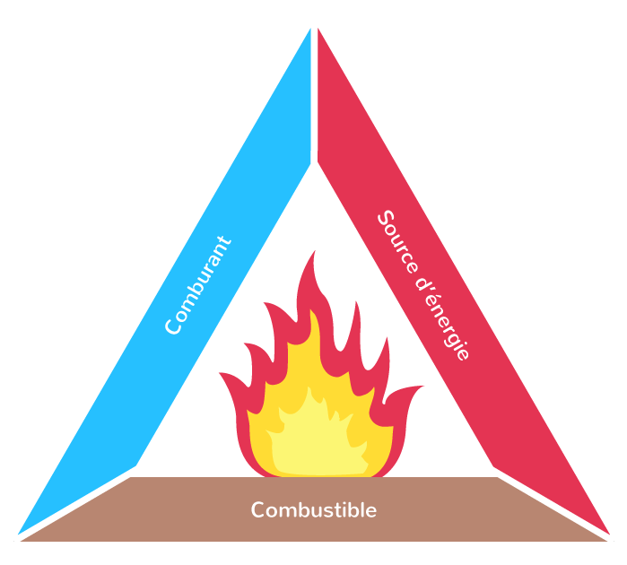 combustible comburant source énergie triangle de feu