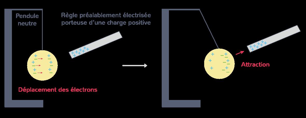 Électrisation par influence avec une baguette chargée positivement