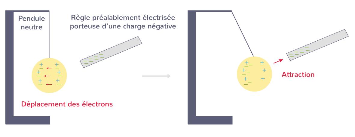 Électrisation par influence avec une baguette chargée négativement