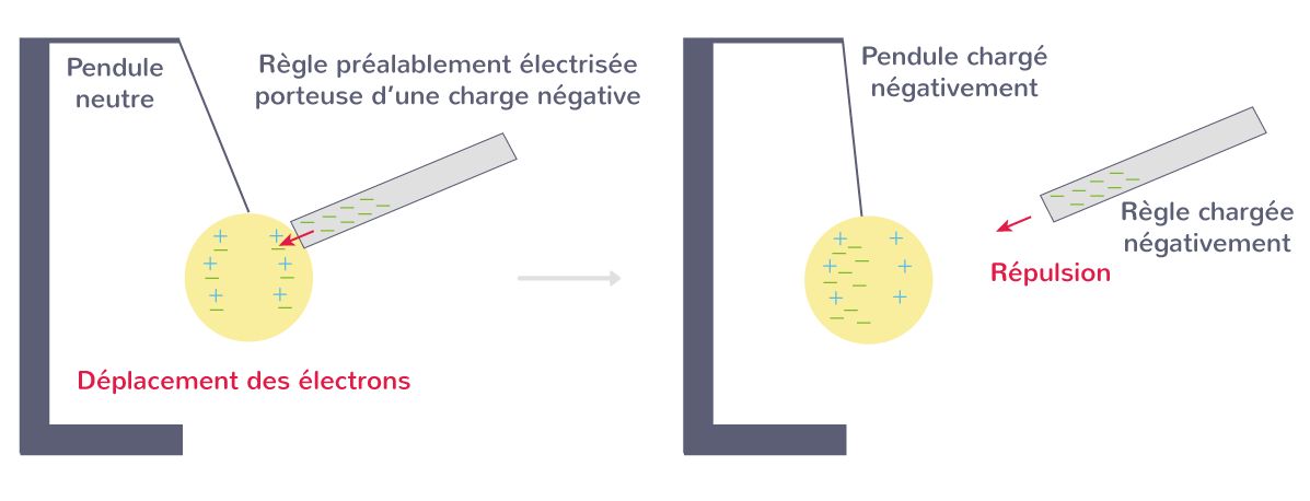 Électrisation par contact avec une baguette chargée négativement