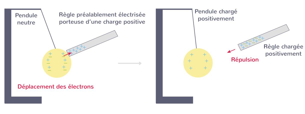 Électrisation par contact avec une baguette chargée positivement