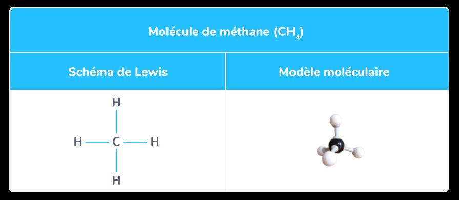 Schéma de Lewis et modèle moléculaire de la molécule de méthane