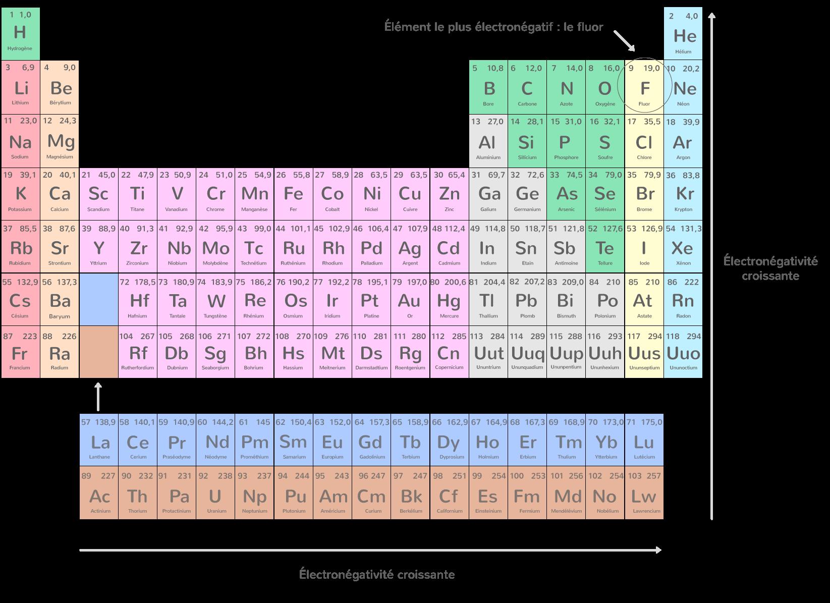 Évolution de l'électronégativité dans le tableau périodique des éléments chimiques