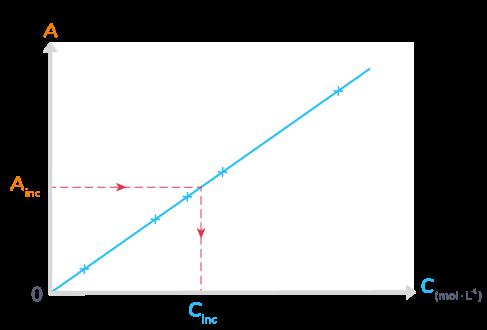La courbe d'étalonnage A en fonction deC.