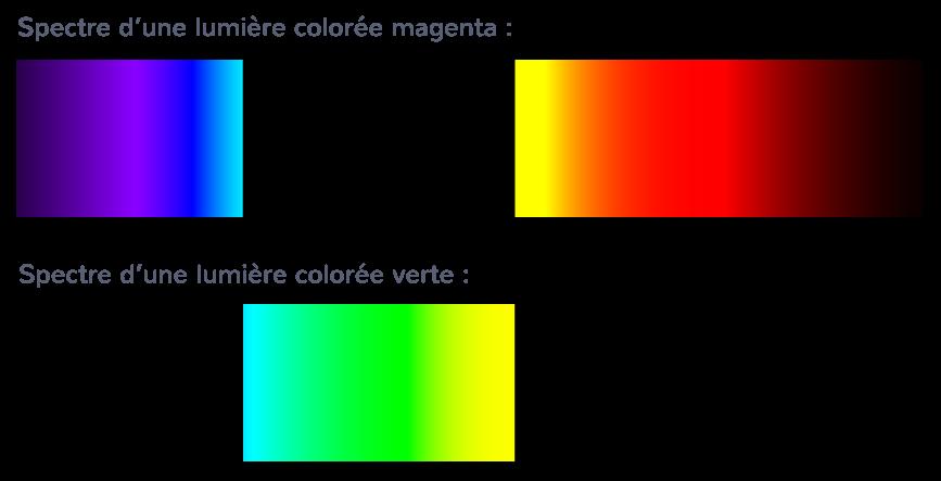 Spectres de deux faisceaux colorés complémentaires
