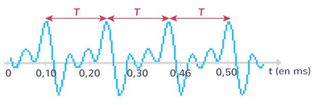 mesure période onde