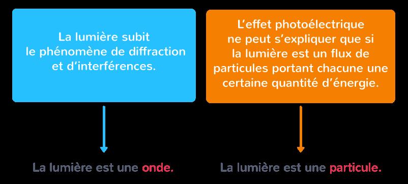 définition dualité onde-particule