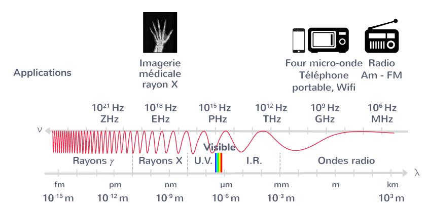 domaines ondes électromagnétiques