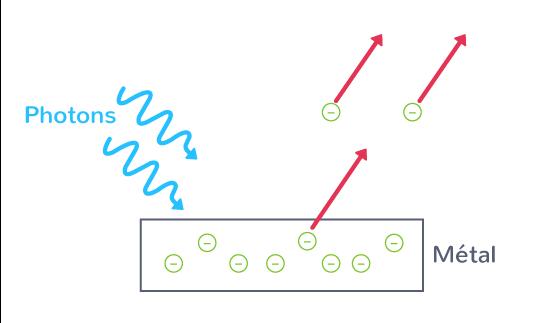 photons particules lumière
