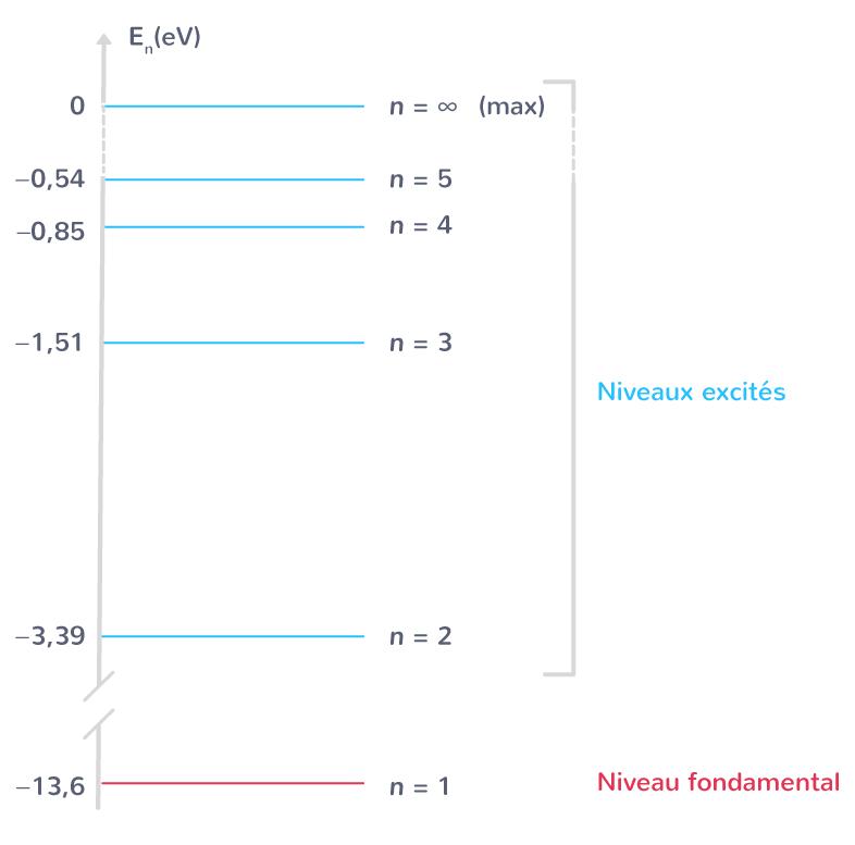 diagramme énergétique atome hydrogène