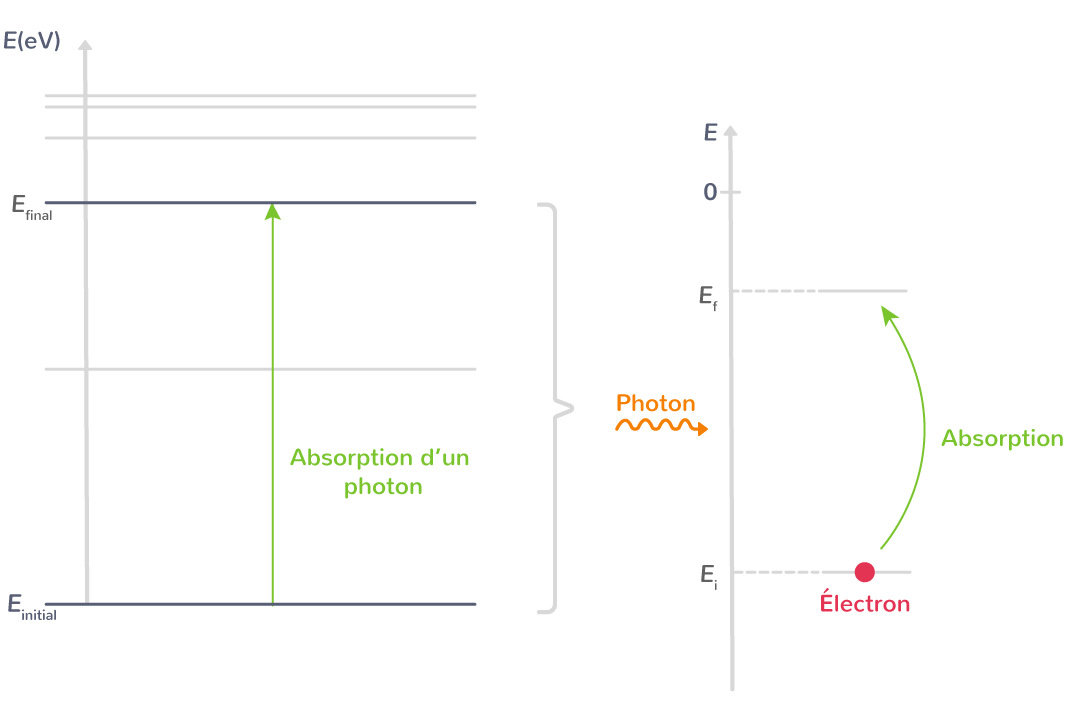 absorption photon par atome