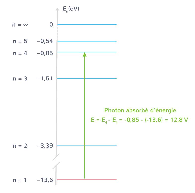 transition énergétique absorption photon par atome hydrogène