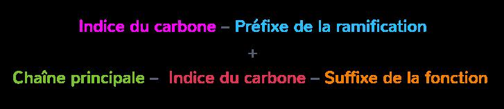 Nomenclature d'une molécule organique : le nom final d'une molécule se décompose en quatre parties.