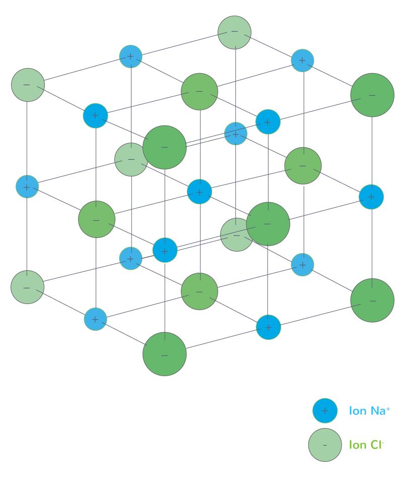 Cristal de chlorure de sodium NaCl(s) composé d'ions sodium Na+ (en bleu) et d'ions chlorure Cl− (en vert)