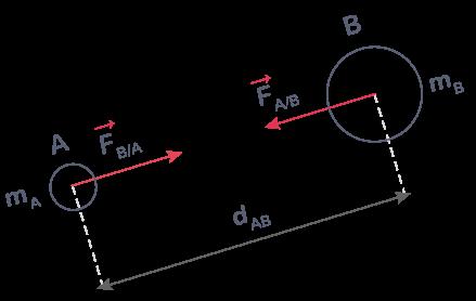 L'interactiongravitationnelle