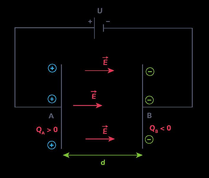 Champ électrique existant dans un condensateur plan