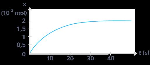 Évolution de l'avancement d'une réaction chimique