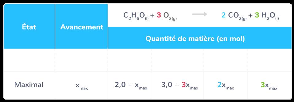 État final d'un mélange de 2,0mol d'éthanol et de 3,0mol de dioxygène