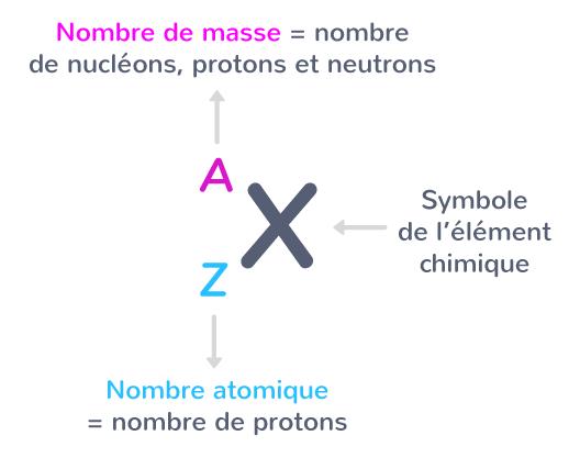 Représentation symbolique d'un atome