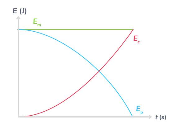 Variations des énergies cinétique, potentielle de pesanteur et mécanique lors de la chute libre d'une balle