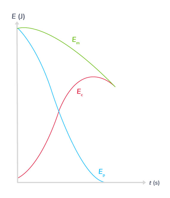 Variations des énergies cinétique, potentielle de pesanteur etmécanique dans le cas d'une chute avec frottements