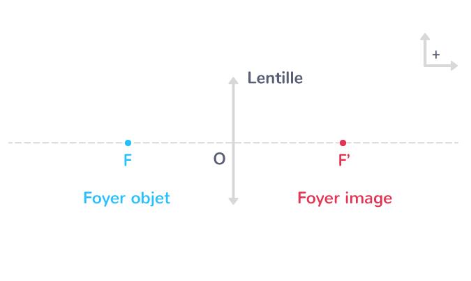 point caractéristiques lentille mince convergente