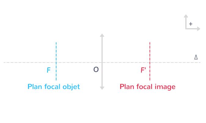 milieu objet milieu image plan focal objet plan focal image