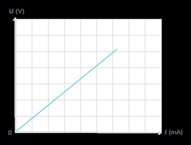 Loi d'Ohm, loi respectée par les conducteurs ohmiques: la tension entre leurs bornes et l'intensité qui les traverse sont proportionnelles <span class=