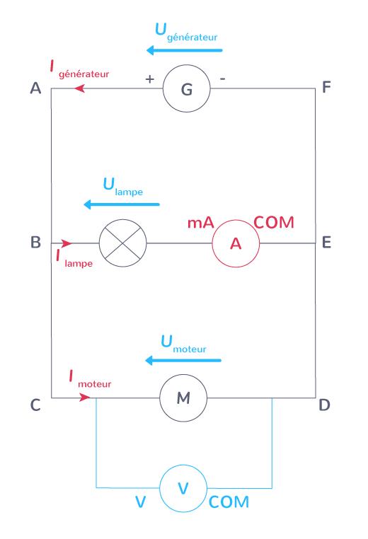 Schématisation d'un circuit, icil'ampèremètre mesure l'intensité qui traverse la lampe ;le voltmètre mesure la tension aux bornes du moteur.