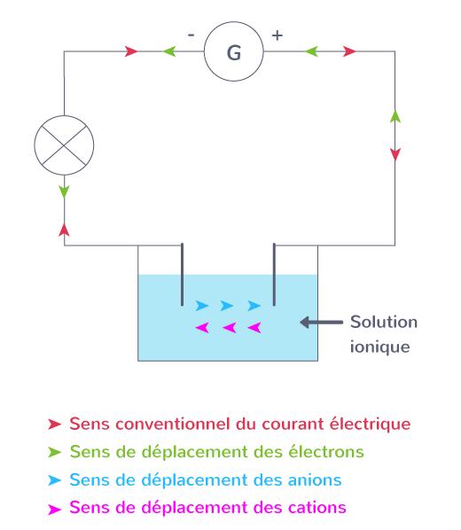 propriétés porteurs de charge circuit électrique
