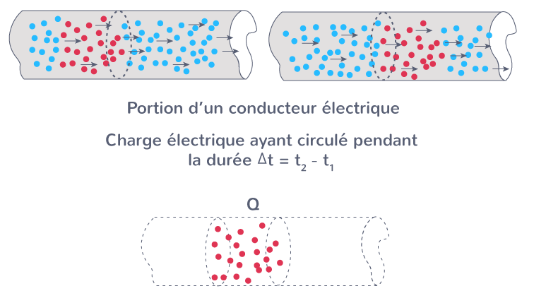 relation entre intensité charge électrique circulant conducteur
