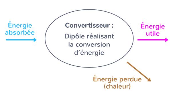 conversion énergie chaîne énergétique