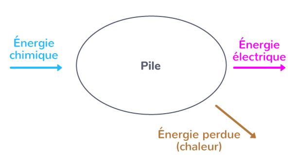 chaîne énergétique pile