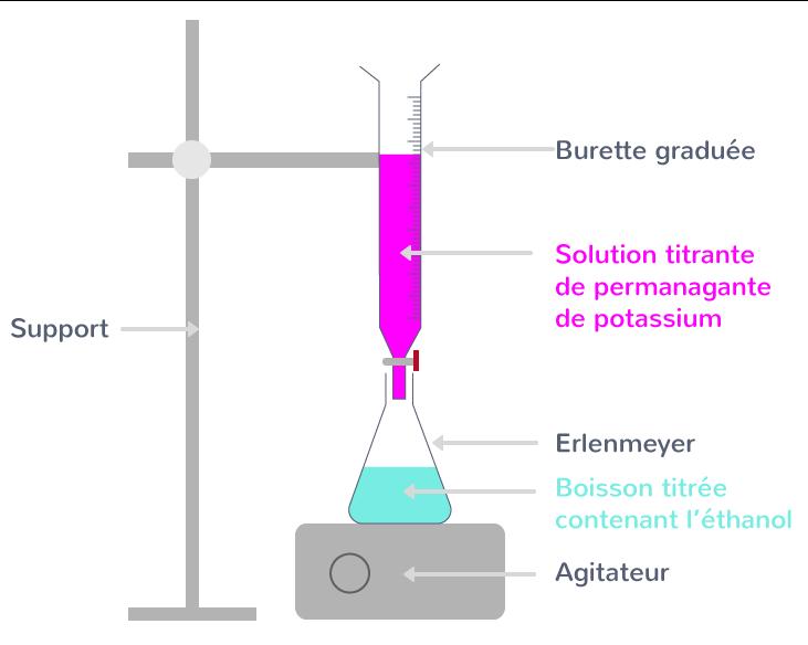 détermination quantité matière concentration titrage