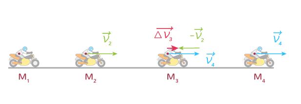 définition vecteur variation vitesse instantanée