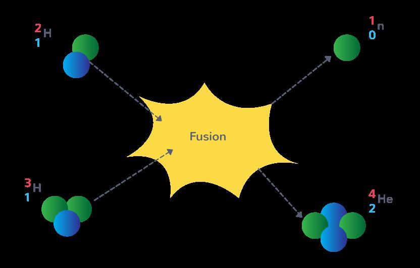 Fusion des noyaux de deutérium et de tritium