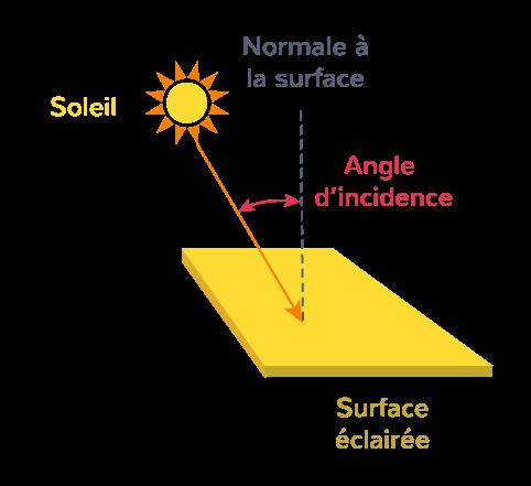 Angle d'incidence