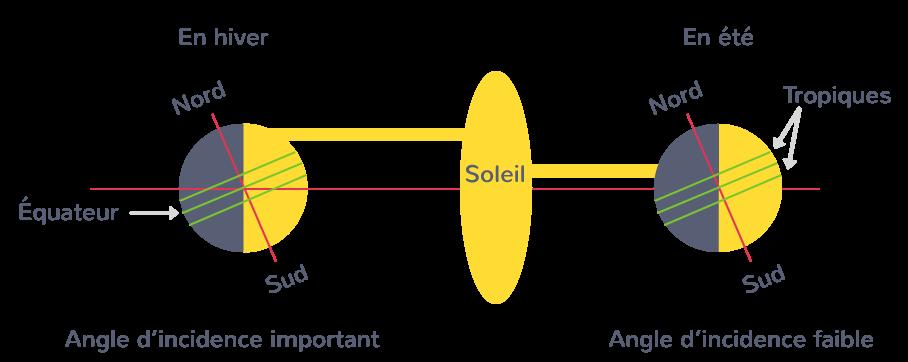 Variation de la surface recevant le rayonnement solaire en fonction en hiver et en été