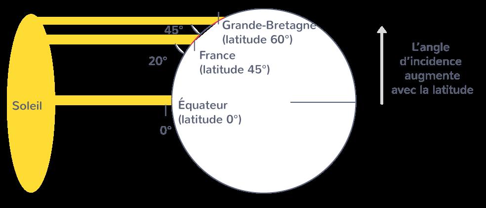 Variation de la surface recevant le rayonnement solaire en fonction de la latitude