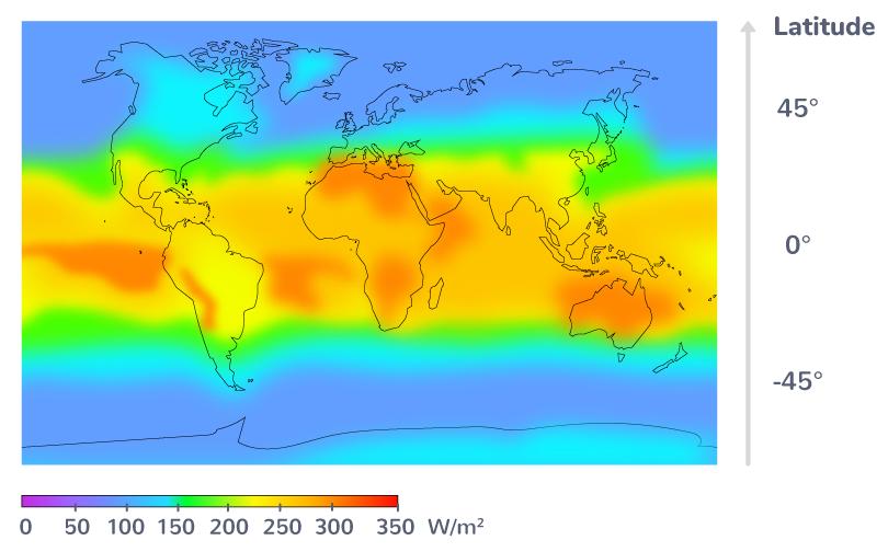 Moyenne de la puissance solaire reçue en fonction de la latitude