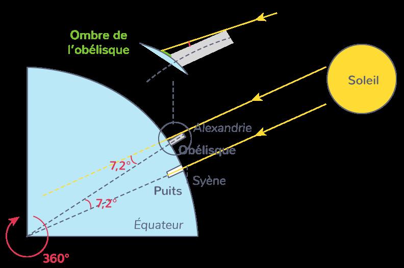 Calcul de la forme de la Terre grâce à l'étude de l'ombre de l'obélisque