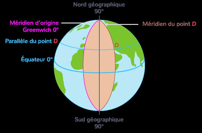 Les parallèles et les méridiens de la Terre