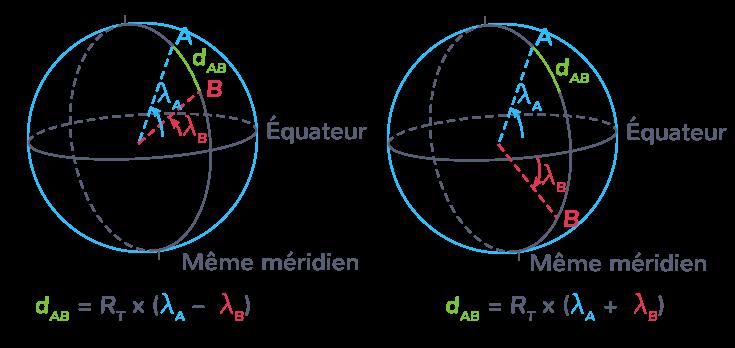 Les calculs de l'arc méridien
