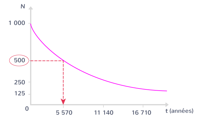 La demi-vie du carbone 14 est donc \(\displaystyle{ T_{\dfrac{1}{2}} = \text{5 570}}\) ans.