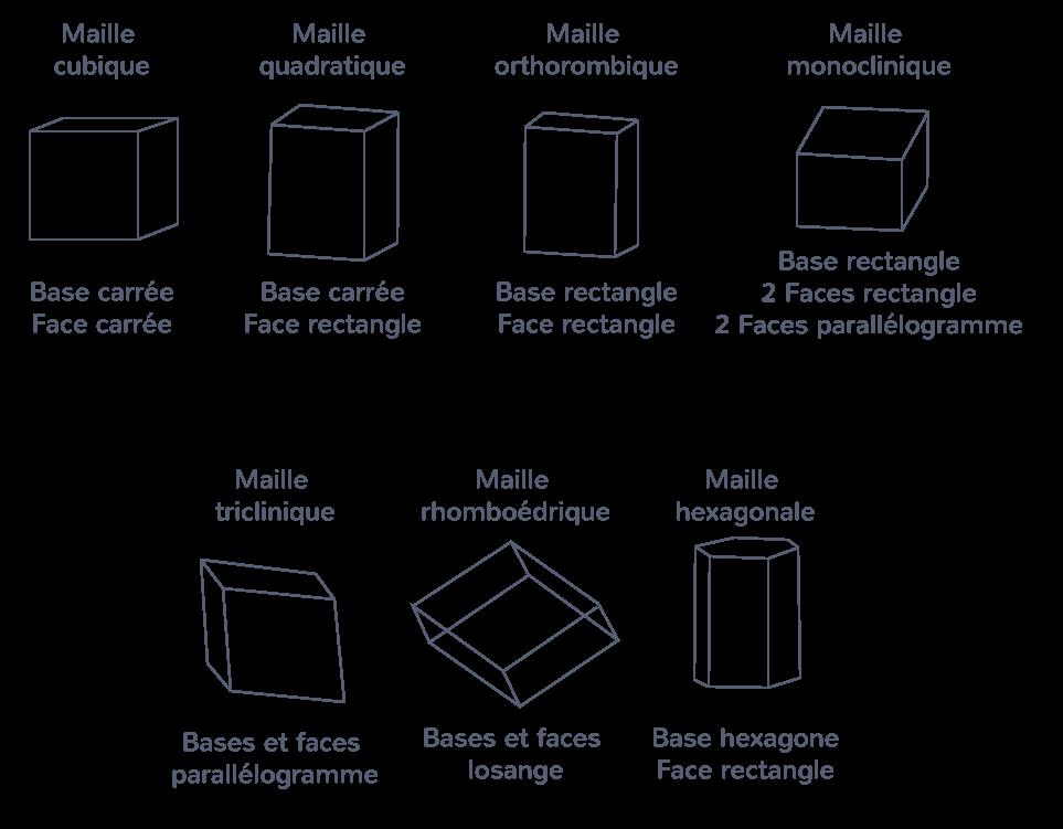 Les différentes formes de maille cristalline représentées en perspective cavalière