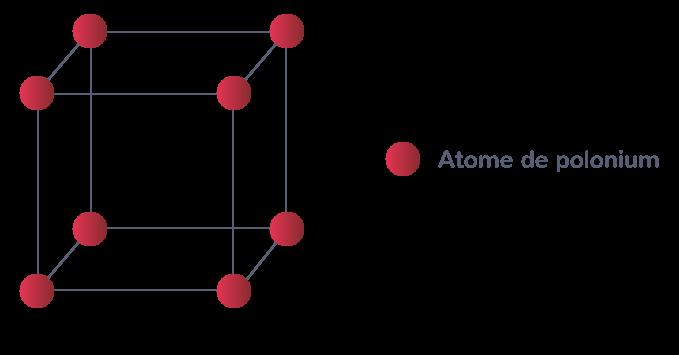 Réseau cubique simple d'un cristal de polonium